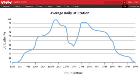 Average Daily Utilization.