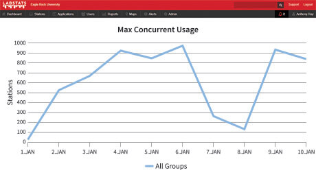 Max Concurrent Usage Report