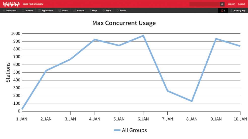 Max Concurrent Usage