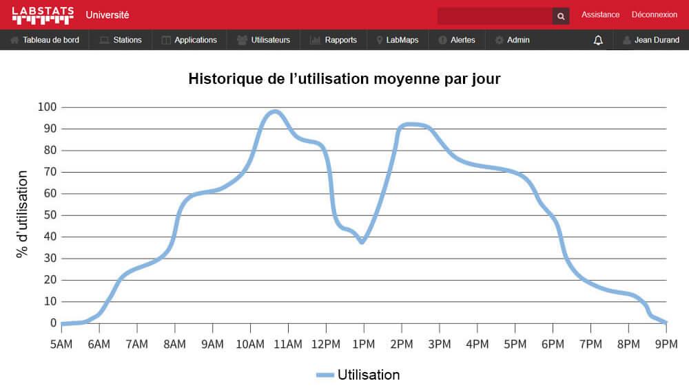 Historique de I'utilisation moyenne par jour