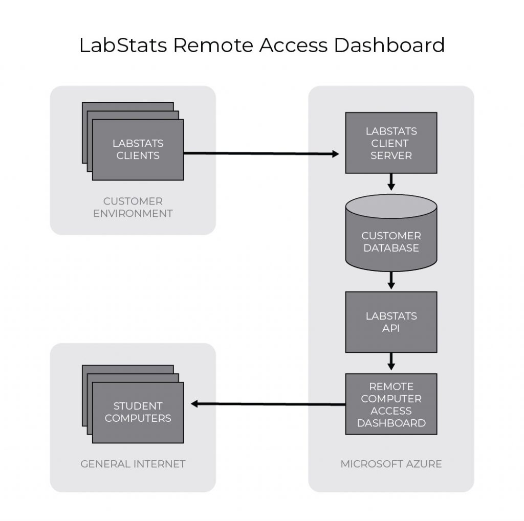 Remote Access Dashboard Security Layout